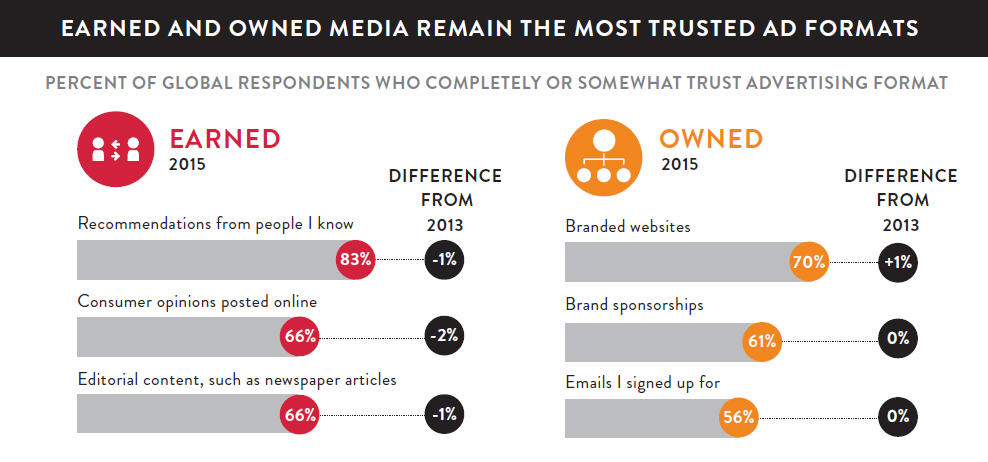 Earned and Owned media remain the most trusted Ad formats.